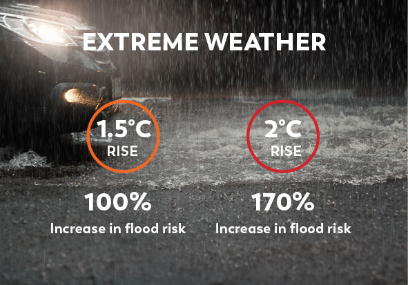 Climate Change Facts Extreme Weather