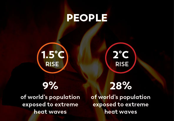 Climate Change Facts People