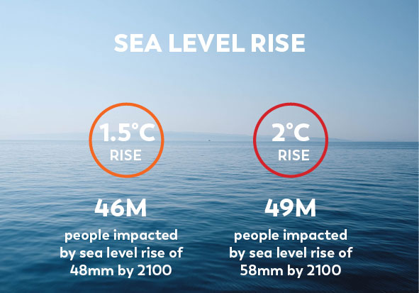 Climate Change Facts Sea Level Rise
